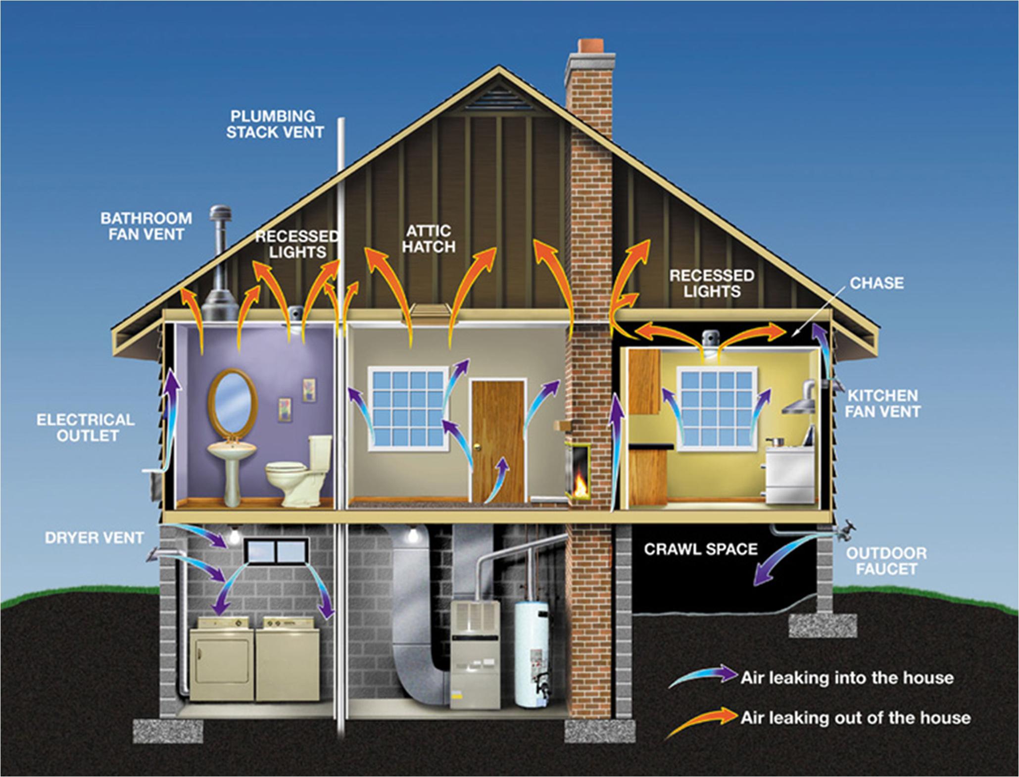 Как сделать дом очень теплым